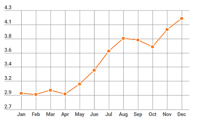Go Local storage client click through rates results over 1 year. Increases from 2.9 to 4.2