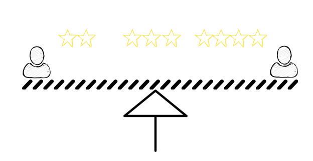 a seesaw sitting equal on both sides representing 2, 3, and 4 star ratings