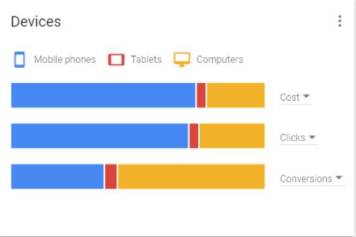 Google AdWords performance breakdown by device type
