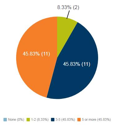 None (0%), 1-2 (8.33%), 3-5 (45.83%), 5 or more (45.83%)