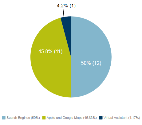 Search Engines (50%), Apple and Google Maps (45.83%), Virtual Assistant (4.17%)