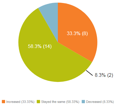 Increased (33.33%), Stayed the same (58.33%), Decreased (8.33%)