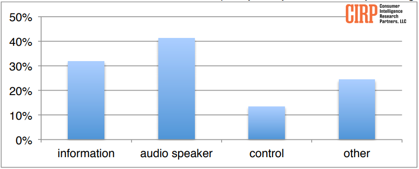 chart showing ways people use voice-enabled devices
