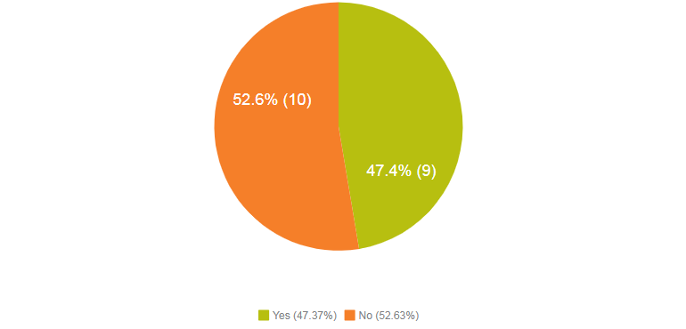 Yes (47.4%), No (52.6%)