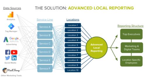 Advanced Local Reporting Diagram