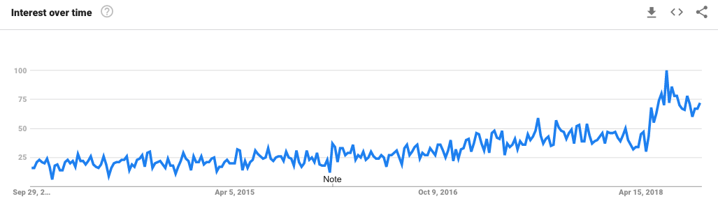 Graph showing large increase in search interest