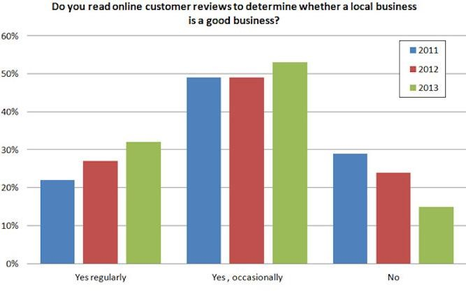 "Do you read online customer reviews to determine whether a local business is a good business? Graph showing ""yes, regularly"",""yes, occasionally"", ""no"" for years 2011, 2012, 2013."