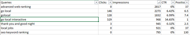 Go Local Interative's Keyword and content results in Excel