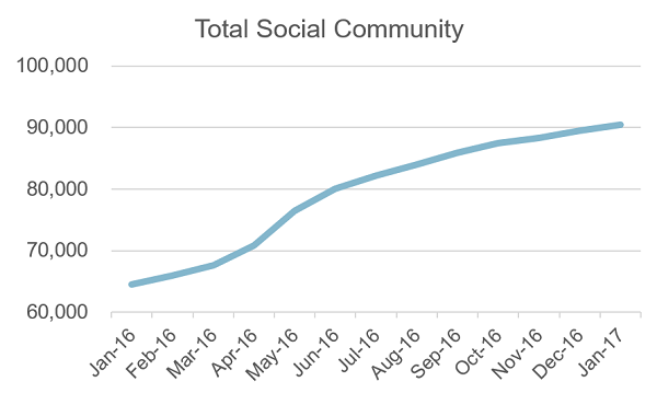 Social Campaign Grows Social Community