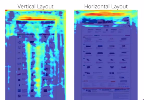 Horizontal and vertical website layouts with heat mapping