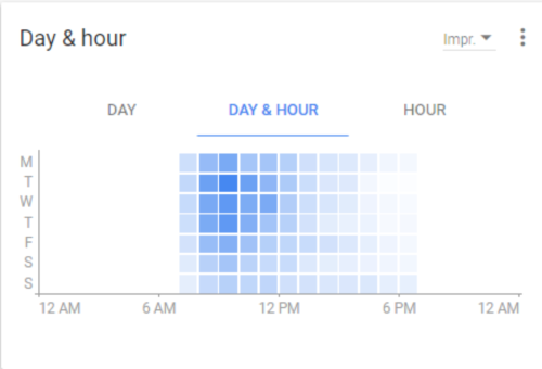 Google AdWords heat map showing day and hour interaction