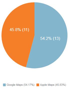 Google Maps (54.17%), Apple Maps (45.83%)