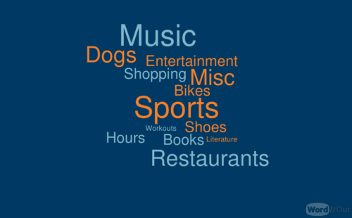 Word cloud with answers: Music, Dogs, Entertainment, Shopping, Misc, Bikes, Sports, Shoes, Workouts, Literature, Hours, Books, Restaurants