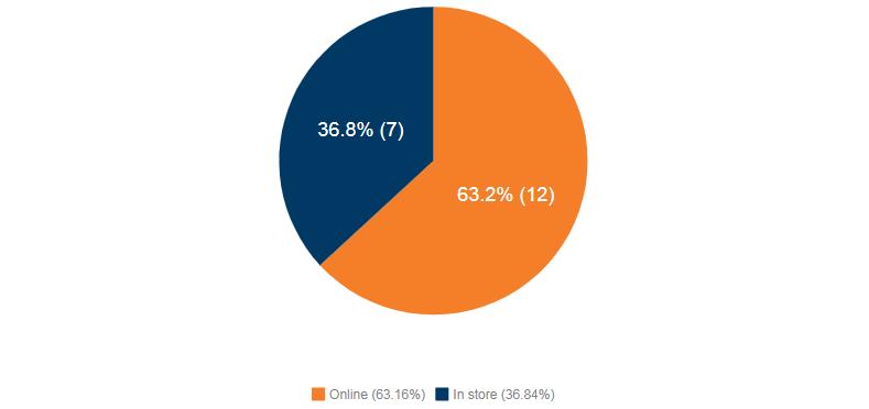 Online (63.2%), In store (36.8%)