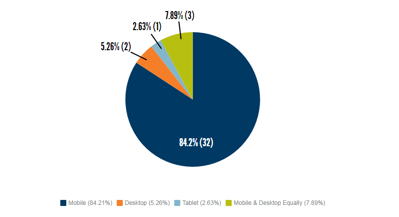 Mobile 84.21% (32), Desktop 5.26% (2), Tablet 2.63% (1), Mobile & Desktop Equally 7.89% (3)